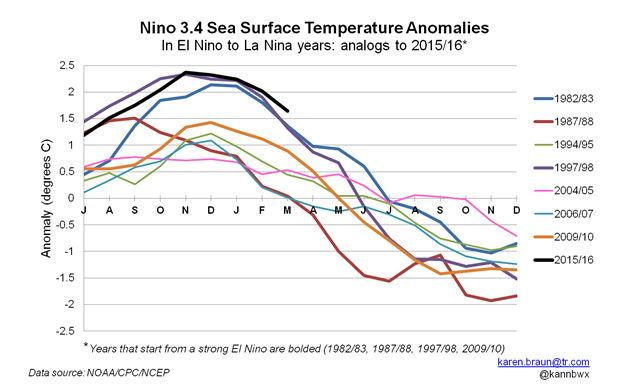 Nino 3.4 Sea Surface Temperature Anomalies