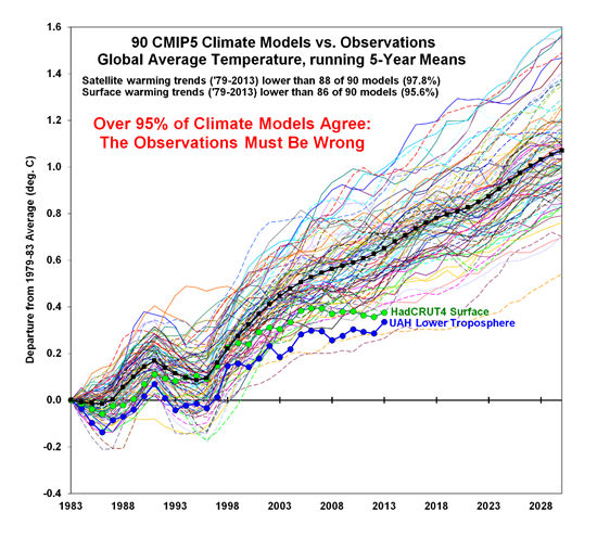 Climate Models vs. Observations
