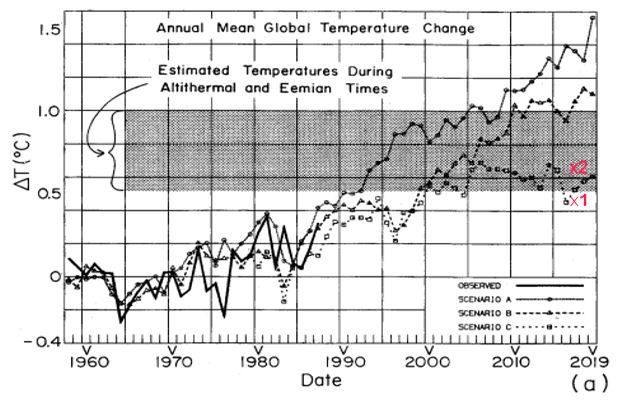 Annual Mean Global Temperature Change