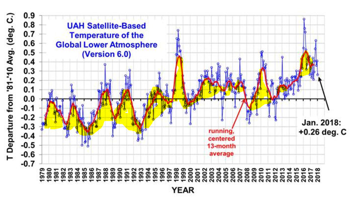 UAH Satellite-Based Temperature Graph
