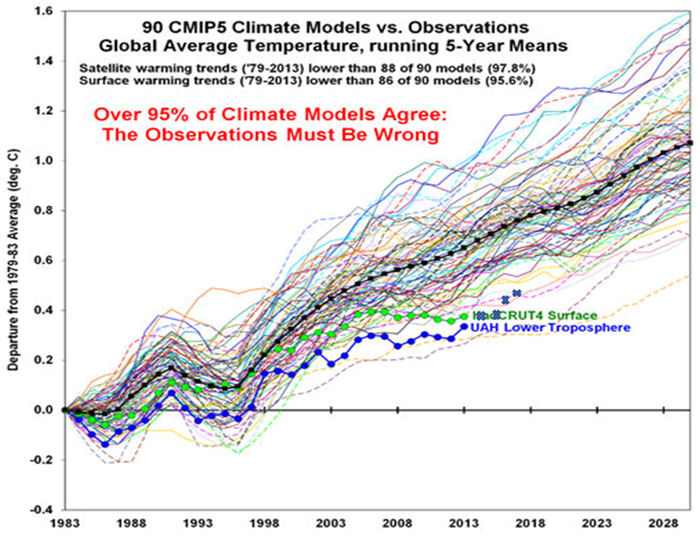 90 CMIP5 Climate Models vs. Observations