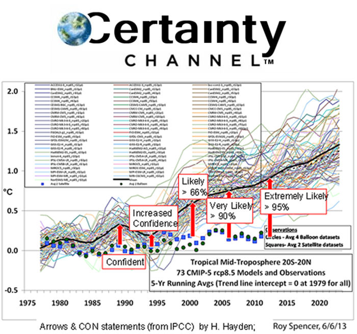 Certainty Channel