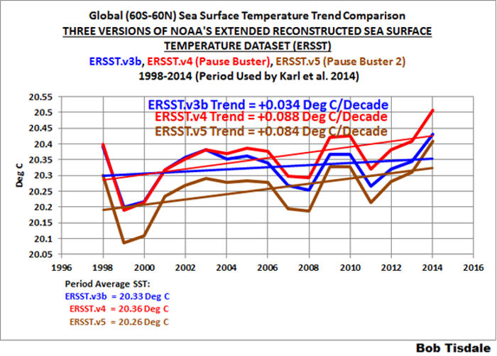 Global Sea Surface Temperature Trend