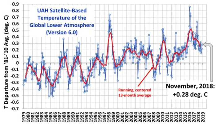 UAH Satellite-Based Temperature