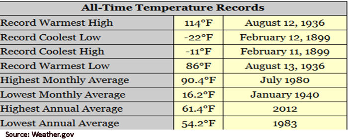 All Time Record Temperatures