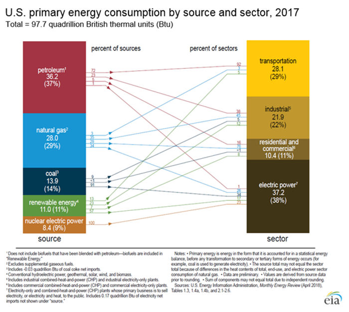U.S. primary energy consumption source and sector, 2017