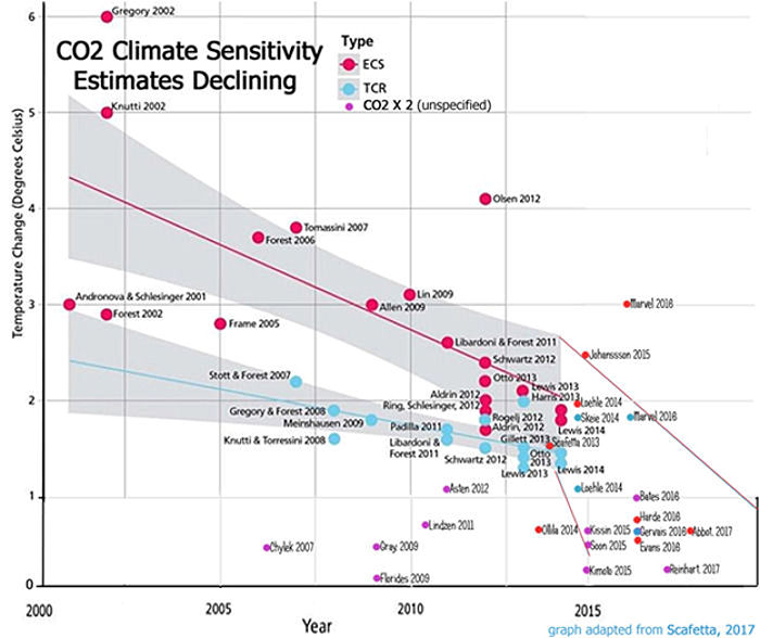Climate Sensitivity Estimates Declining
