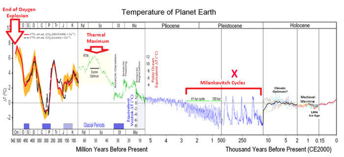 Temperature on Planet Earth