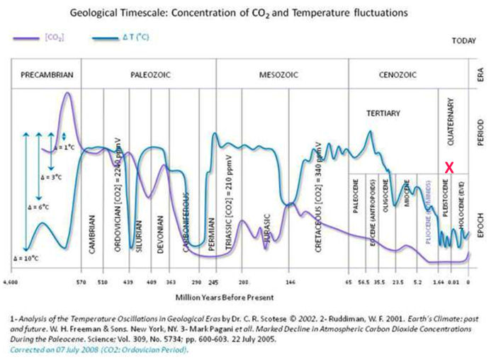 Geological Timescale of CO2