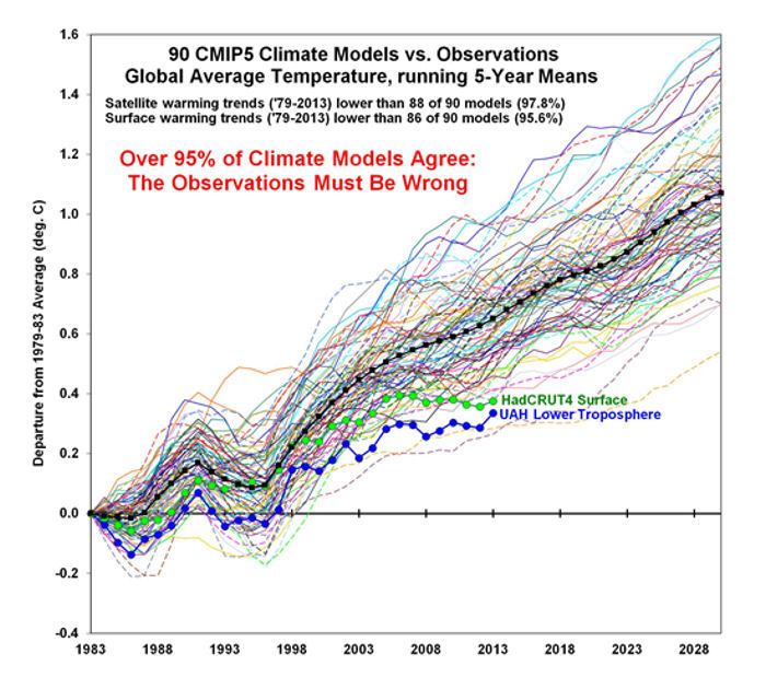 90 CMIP5 Climate Models vs Observations