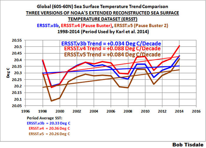 Sea Surface Temerature Trend