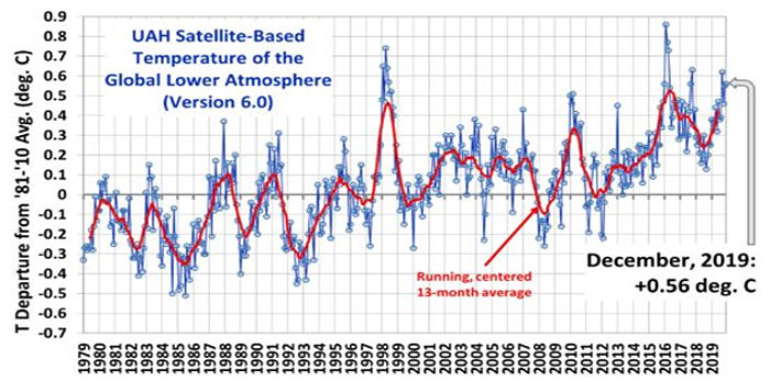 UAH Satellite Based Temperature