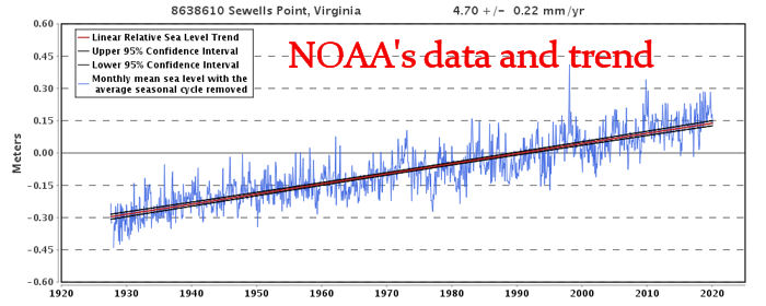 NOAA Sea Level Data and Trend