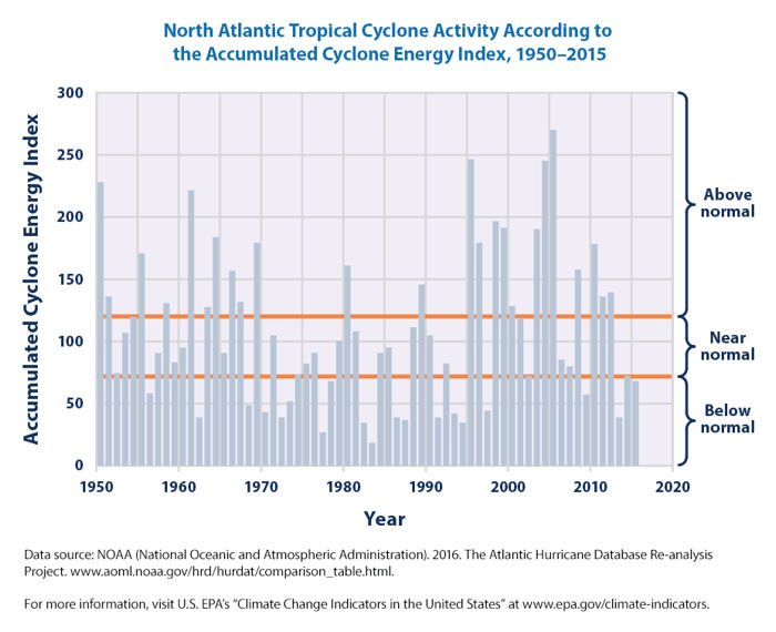 North Atlantic Cyclone Activity 1950-2015