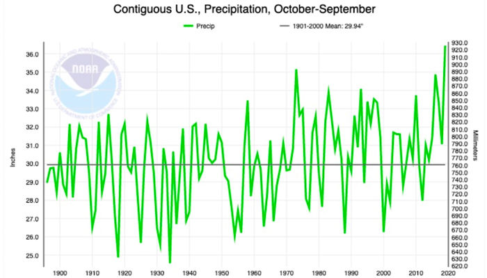 US Precipitation Oct - Sept