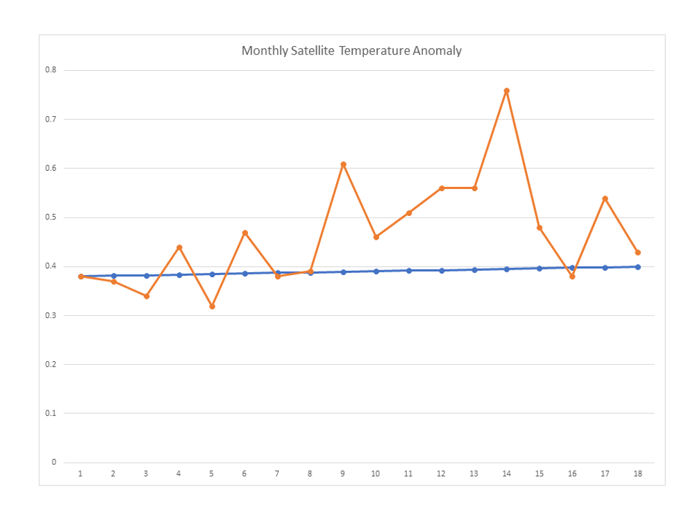Monthly Satellite Temperature Anomaly