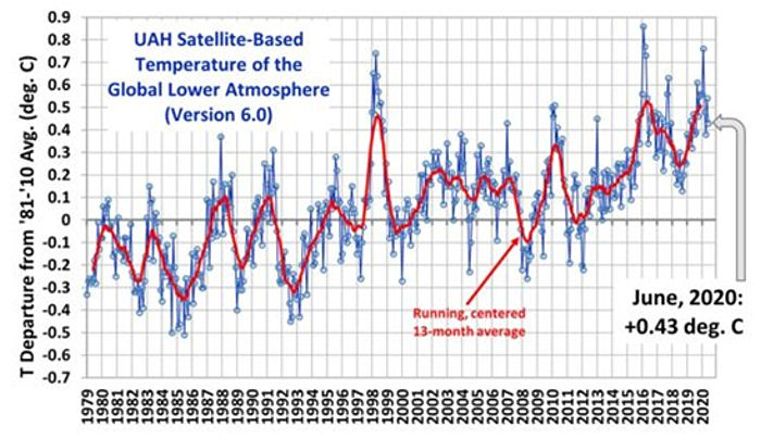 UAH Satellite-Based Temperature of the Global Lower Atmosphere