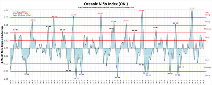 Oceanic Nino Index (ONI)