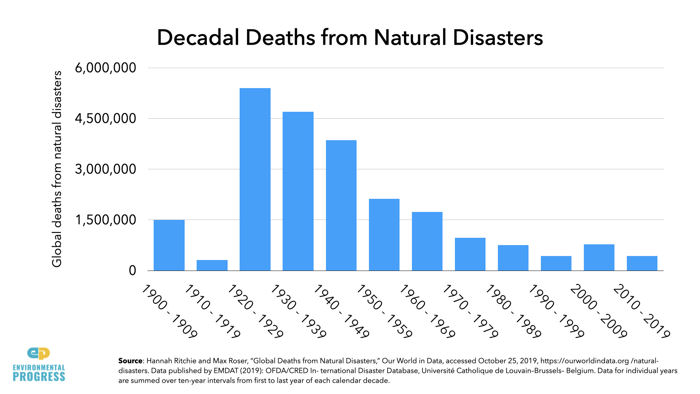 Decadal Deaths from Natural Disasters