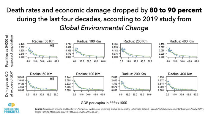 death rates and economic damage for 4 decades
