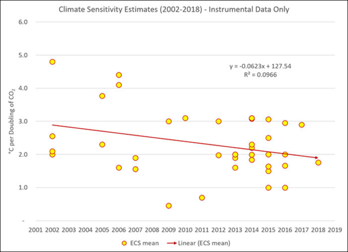 CO2 Climate Sensitivity Estimates