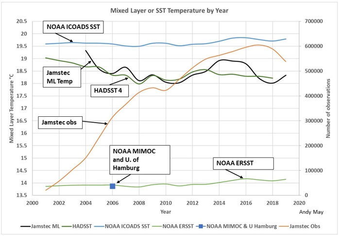 Mixed Layer or SST Temperature Graph