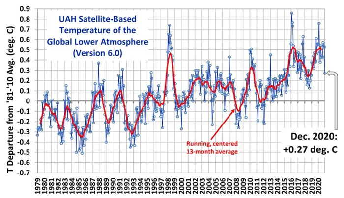 UAH Satellite- Based Temperature of the Global Lower Atmosphere (Version 6.0)