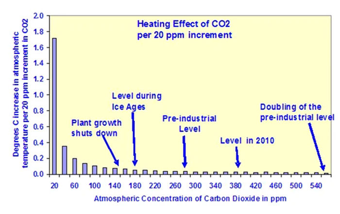 CO2 Heating Effect