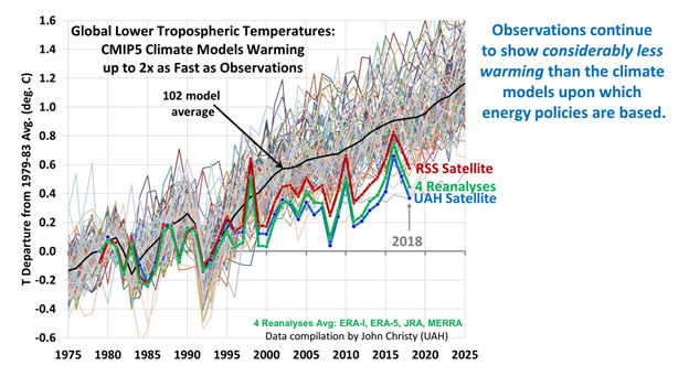 Global Lower Tropospheric Temeratures: CMIP5 Climate Models Warming uo to 2x as Fast as Observations