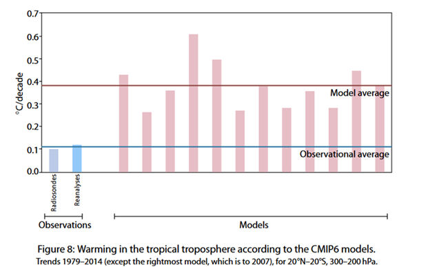 observational average with the available subset of the CMIP6 models