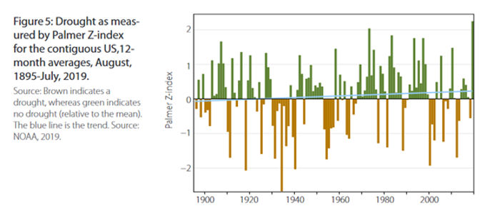 Drought as measured by Palmer Z-index for the contiguous US, 1895-2019