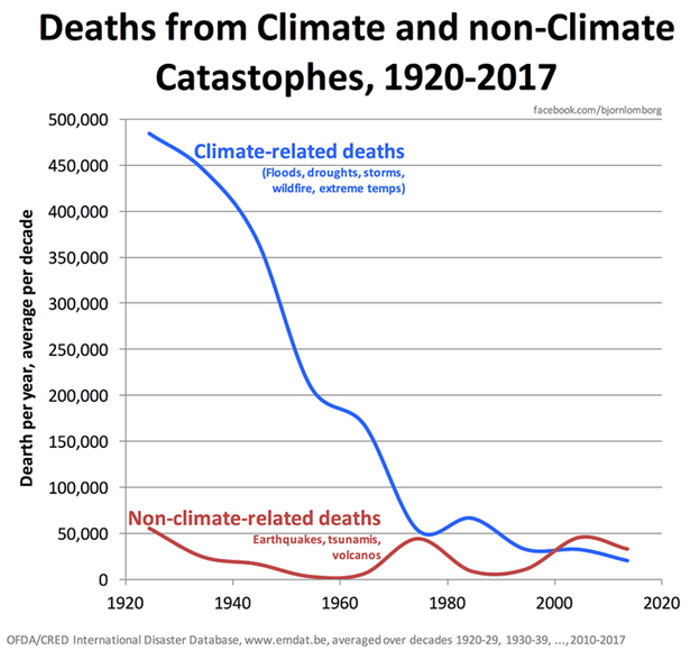 Deaths from Climate and non-Climate Catastrophes, 1920-2017